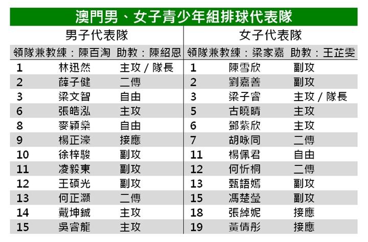 8. 澳門男、女子青少年組排球代表隊名單_副本.jpg